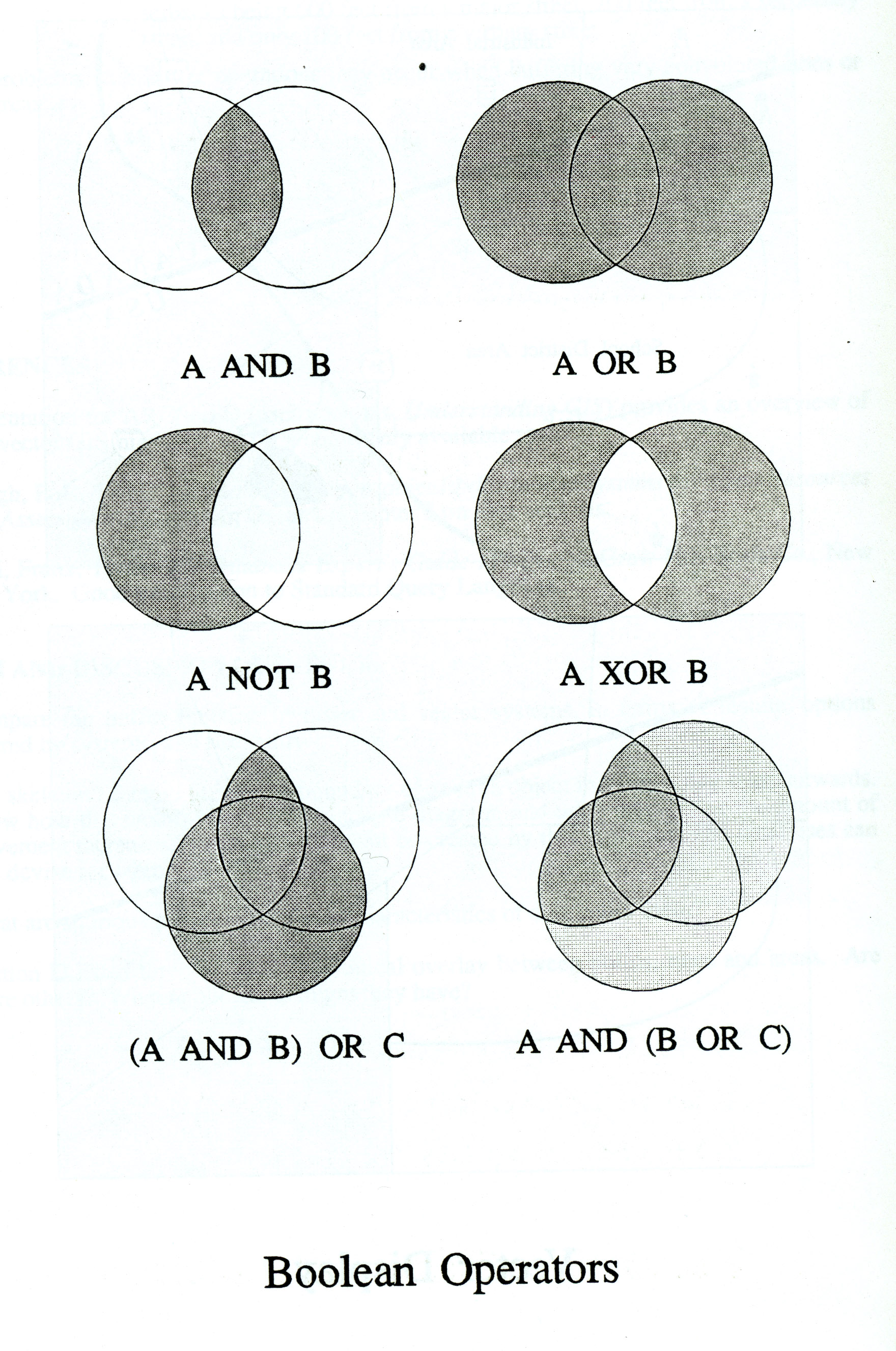 Ncgia Unit 14 Vector Gis Capabilities Logic Venn Diagram Examples Overhead Boolean Operators